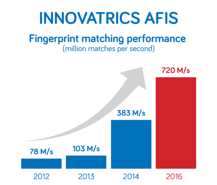 Innovatrics AFIS Fingerprint Matching Speed