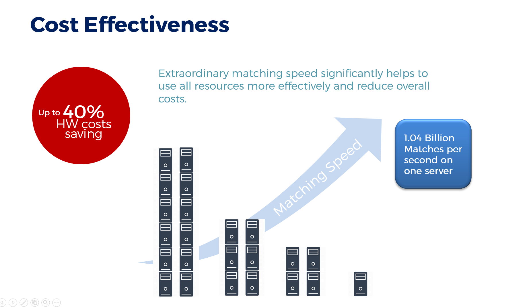 AFIS cost effectiveness