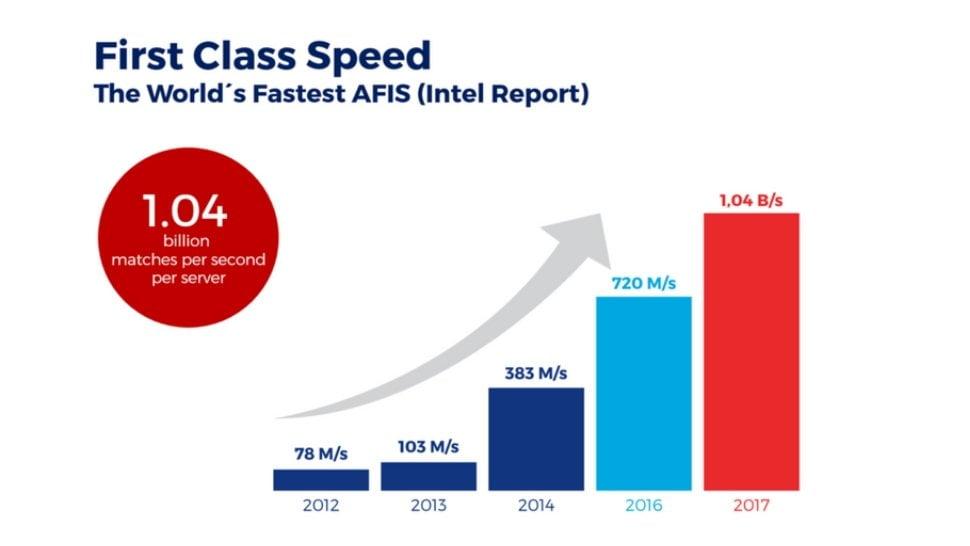 Innovarics AFIS Speed Graphic