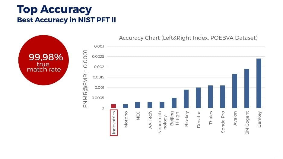 Top in Accuracy PFT results