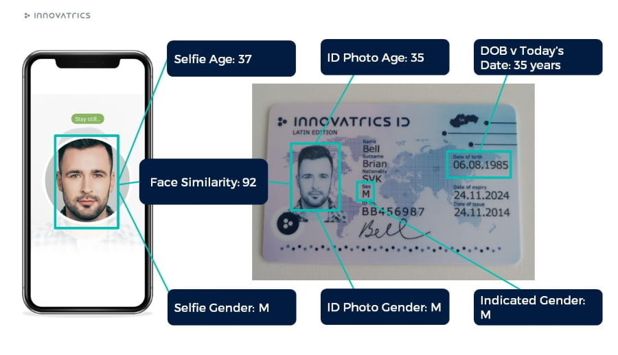Innovatrics face algorithm compares the photo on the document with the selfie